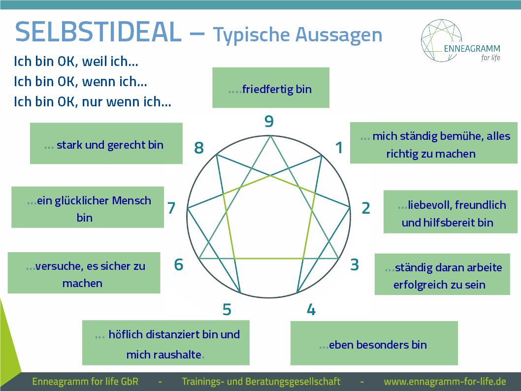 Das Selbstideal gibt jedem der 9 Muster im Persönlichkeitsmodell Enneagramm Orientierung und Halt - und ist dennoch auch eine Falle ...